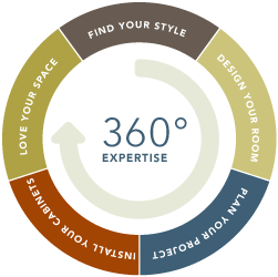 360 degree expertise graphic
